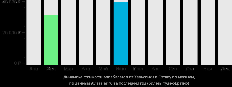 Динамика стоимости авиабилетов из Хельсинки в Оттаву по месяцам