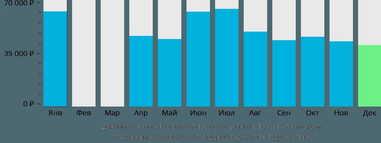 Динамика стоимости авиабилетов из Хельсинки в Торонто по месяцам