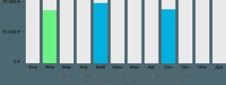 Динамика стоимости авиабилетов из Хельсинки в Ванкувер по месяцам
