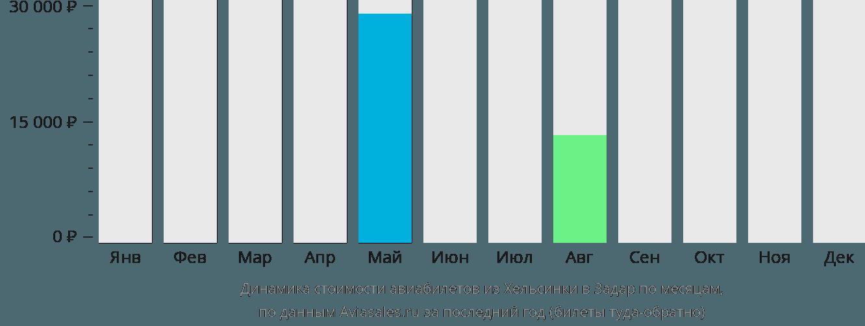 Динамика стоимости авиабилетов из Хельсинки в Задар по месяцам