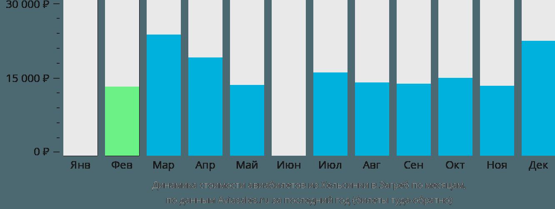 Динамика стоимости авиабилетов из Хельсинки в Загреб по месяцам