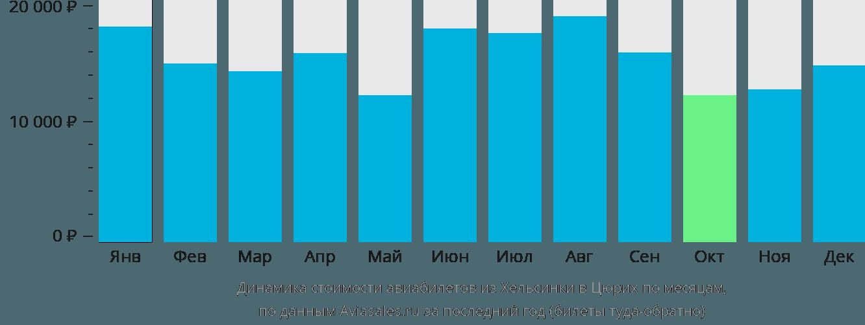 Динамика стоимости авиабилетов из Хельсинки в Цюрих по месяцам
