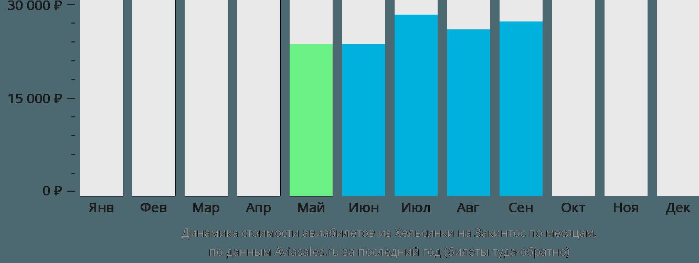 Динамика стоимости авиабилетов из Хельсинки на Закинтос по месяцам