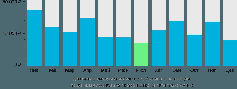 Динамика стоимости авиабилетов из Ираклиона (Крит) по месяцам
