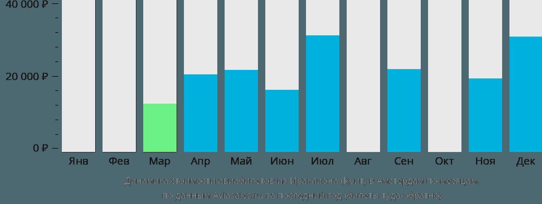 Динамика стоимости авиабилетов из Ираклиона (Крит) в Амстердам по месяцам
