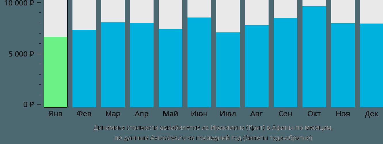 Динамика стоимости авиабилетов из Ираклиона (Крит) в Афины по месяцам