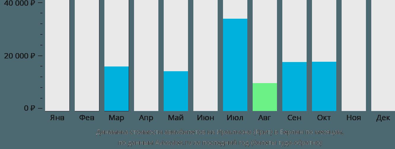 Динамика стоимости авиабилетов из Ираклиона (Крит) в Берлин по месяцам