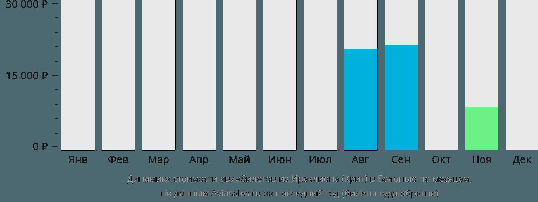 Динамика стоимости авиабилетов из Ираклиона (Крит) в Болонью по месяцам