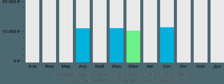 Динамика стоимости авиабилетов из Ираклиона (Крит) на Корфу по месяцам