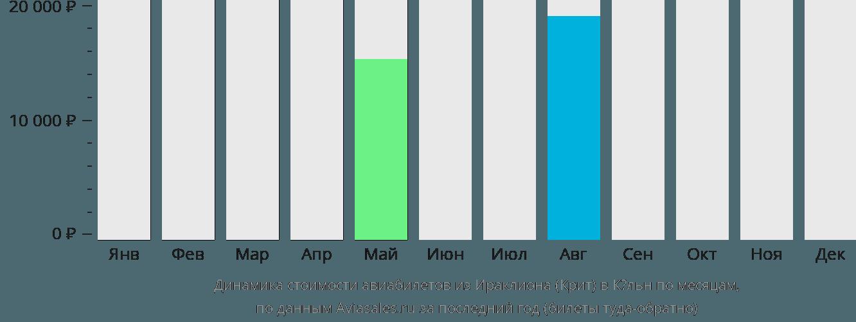 Динамика стоимости авиабилетов из Ираклиона (Крит) в Кёльн по месяцам