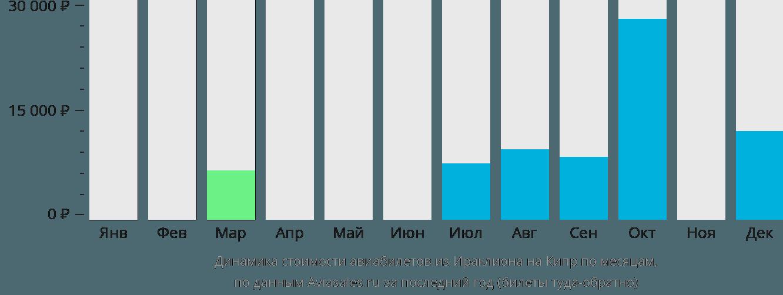 Динамика стоимости авиабилетов из Ираклиона (Крит) на Кипр по месяцам