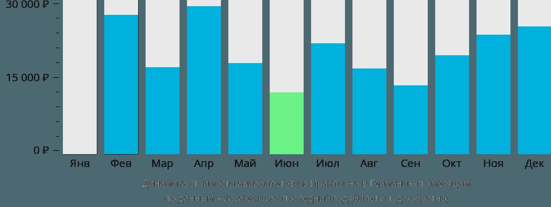 Динамика стоимости авиабилетов из Ираклиона (Крит) в Германию по месяцам