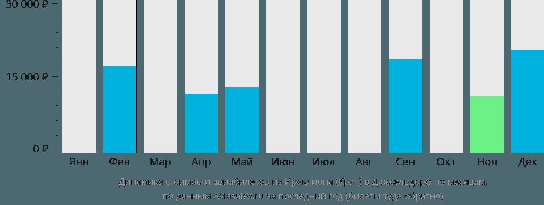 Динамика стоимости авиабилетов из Ираклиона (Крит) в Дюссельдорф по месяцам