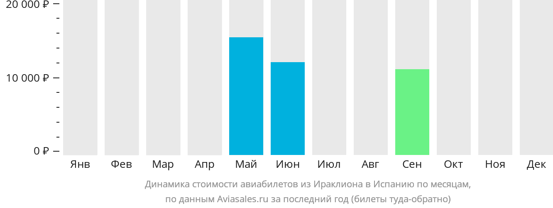 Динамика стоимости авиабилетов из Ираклиона (Крит) в Испанию по месяцам