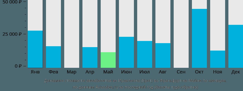 Динамика стоимости авиабилетов из Ираклиона (Крит) во Франкфурт-на-Майне по месяцам