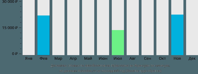Динамика стоимости авиабилетов из Ираклиона (Крит) во Францию по месяцам