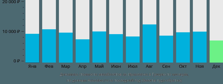 Динамика стоимости авиабилетов из Ираклиона (Крит) в Грецию по месяцам