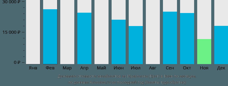 Динамика стоимости авиабилетов из Ираклиона (Крит) в Киев по месяцам