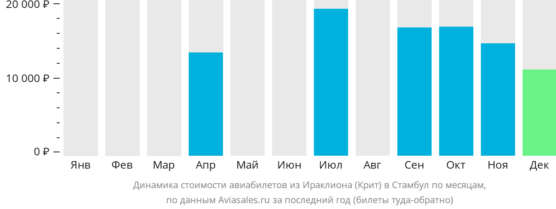 Динамика стоимости авиабилетов из Ираклиона (Крит) в Стамбул по месяцам