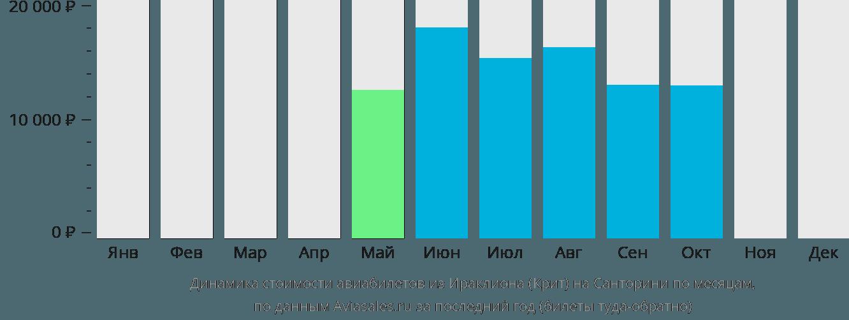 Динамика стоимости авиабилетов из Ираклиона (Крит) на Санторини по месяцам