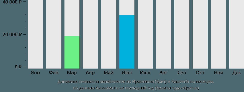 Динамика стоимости авиабилетов из Ираклиона (Крит) в Кишинёв по месяцам