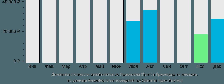 Динамика стоимости авиабилетов из Ираклиона (Крит) в Краснодар по месяцам