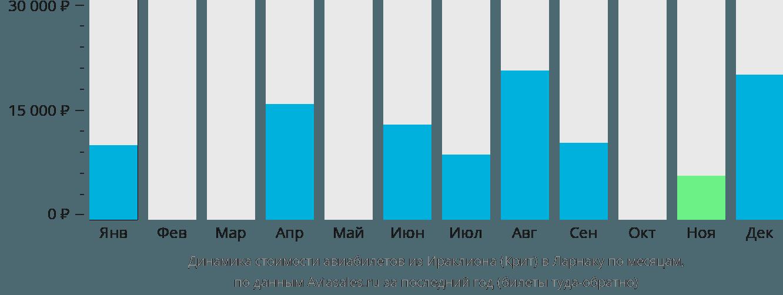Динамика стоимости авиабилетов из Ираклиона (Крит) в Ларнаку по месяцам