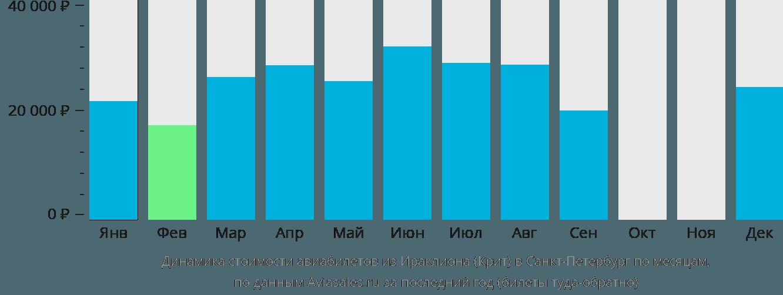 Динамика стоимости авиабилетов из Ираклиона в Санкт-Петербург по месяцам