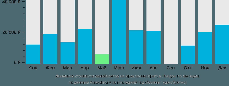 Динамика стоимости авиабилетов из Ираклиона (Крит) в Лондон по месяцам
