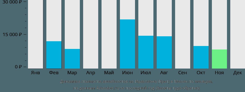 Динамика стоимости авиабилетов из Ираклиона (Крит) в Милан по месяцам