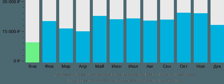 Динамика стоимости авиабилетов из Ираклиона (Крит) в Москву по месяцам