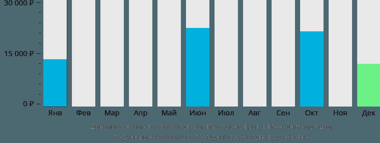Динамика стоимости авиабилетов из Ираклиона (Крит) в Мюнхен по месяцам