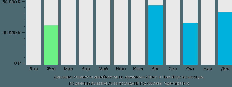 Динамика стоимости авиабилетов из Ираклиона (Крит) в Нью-Йорк по месяцам