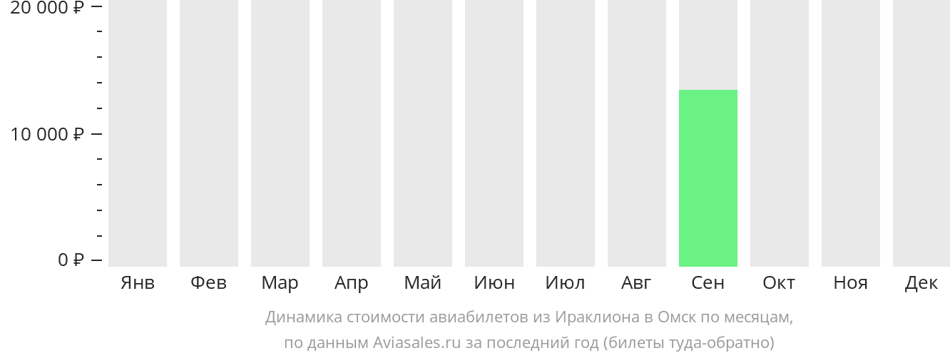 Динамика стоимости авиабилетов из Ираклиона (Крит) в Омск по месяцам
