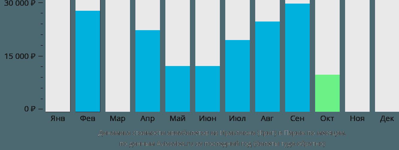 Динамика стоимости авиабилетов из Ираклиона (Крит) в Париж по месяцам