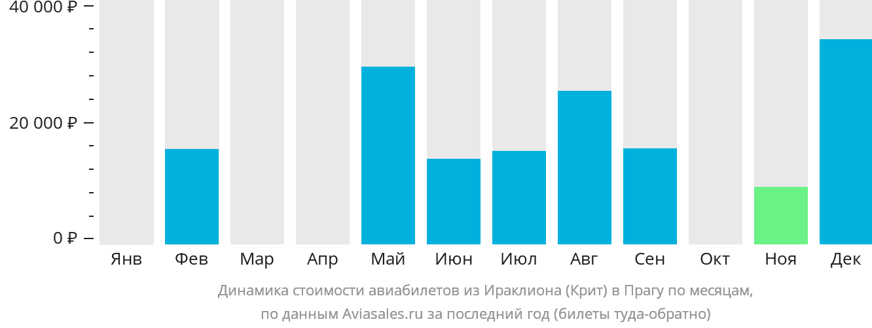Динамика стоимости авиабилетов из Ираклиона (Крит) в Прагу по месяцам