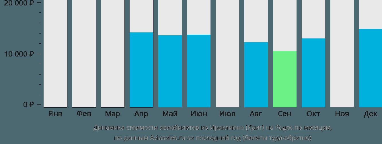 Динамика стоимости авиабилетов из Ираклиона (Крит) на Родос по месяцам