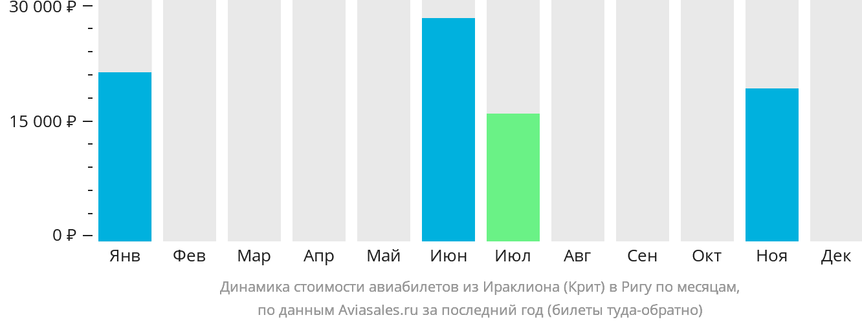 Динамика стоимости авиабилетов из Ираклиона (Крит) в Ригу по месяцам