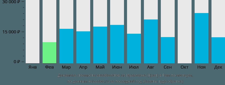 Динамика стоимости авиабилетов из Ираклиона (Крит) в Рим по месяцам