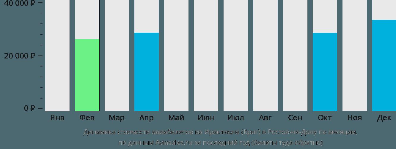 Динамика стоимости авиабилетов из Ираклиона (Крит) в Ростов-на-Дону по месяцам