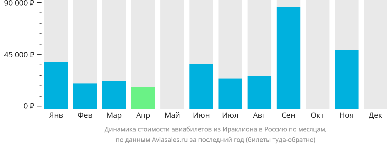 Динамика стоимости авиабилетов из Ираклиона (Крит) в Россию по месяцам