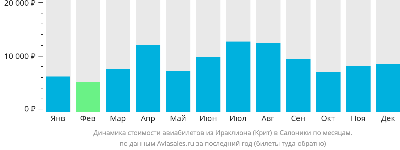 Динамика стоимости авиабилетов из Ираклиона (Крит) в Салоники по месяцам