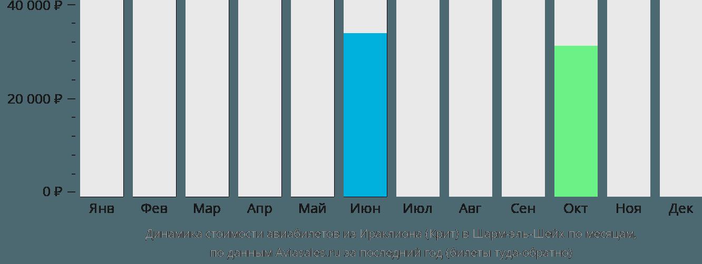 Динамика стоимости авиабилетов из Ираклиона (Крит) в Шарм-эль-Шейх по месяцам
