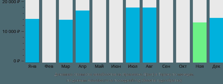 Динамика стоимости авиабилетов из Ираклиона (Крит) в Тирану по месяцам