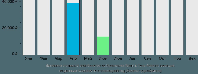 Динамика стоимости авиабилетов из Ираклиона (Крит) в Тель-Авив по месяцам