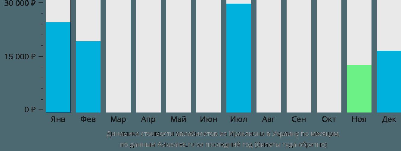 Динамика стоимости авиабилетов из Ираклиона (Крит) в Украину по месяцам