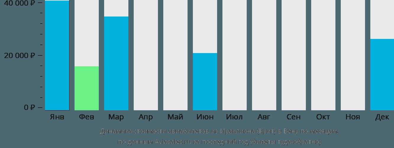 Динамика стоимости авиабилетов из Ираклиона (Крит) в Вену по месяцам