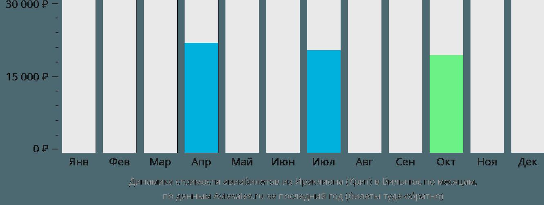 Динамика стоимости авиабилетов из Ираклиона (Крит) в Вильнюс по месяцам