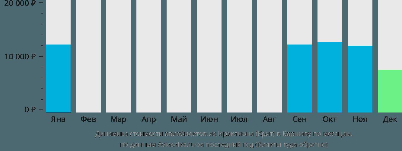 Динамика стоимости авиабилетов из Ираклиона (Крит) в Варшаву по месяцам