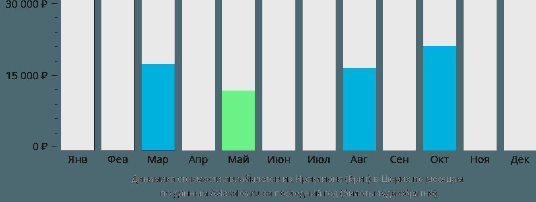 Динамика стоимости авиабилетов из Ираклиона (Крит) в Цюрих по месяцам
